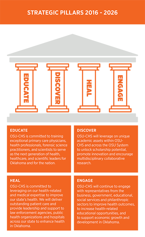 Educate, Discover, Heal, Engage. The strategic pillars of OSU-CHS